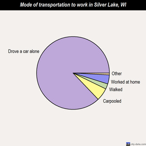 Silver Lake mode of transportation to work chart
