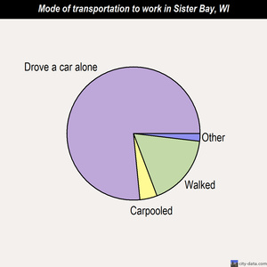 Sister Bay mode of transportation to work chart