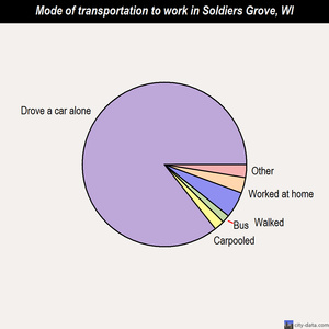 Soldiers Grove mode of transportation to work chart