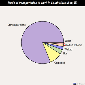 South Milwaukee mode of transportation to work chart