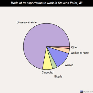 Stevens Point mode of transportation to work chart