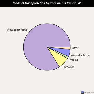 Sun Prairie mode of transportation to work chart