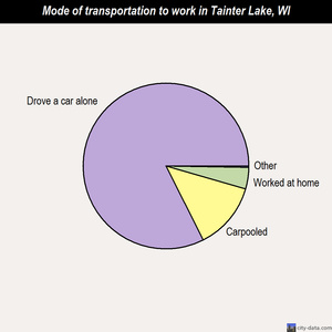 Tainter Lake mode of transportation to work chart