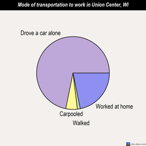 Union Center mode of transportation to work chart