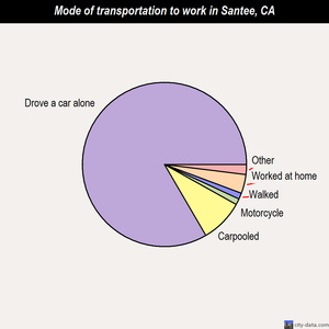 Santee mode of transportation to work chart