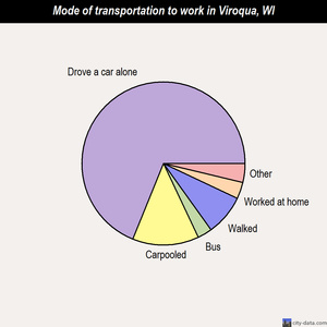 Viroqua mode of transportation to work chart