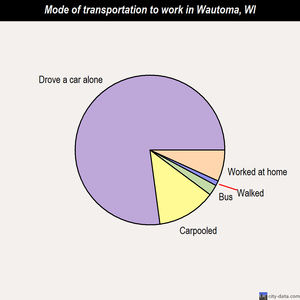 Wautoma mode of transportation to work chart