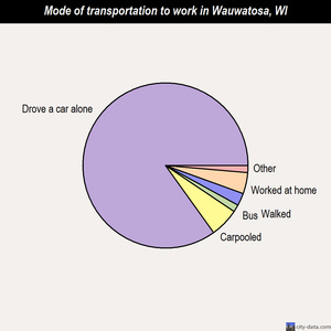 Wauwatosa mode of transportation to work chart