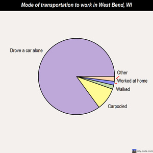 West Bend mode of transportation to work chart