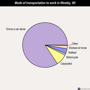 Westby mode of transportation to work chart