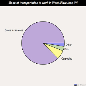 West Milwaukee mode of transportation to work chart