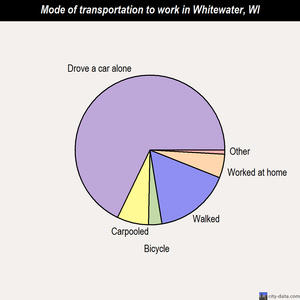 Whitewater mode of transportation to work chart