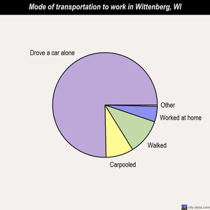 Wittenberg mode of transportation to work chart