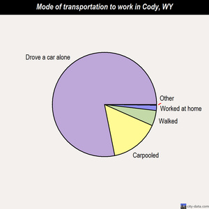 Cody mode of transportation to work chart