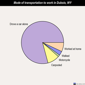Dubois mode of transportation to work chart
