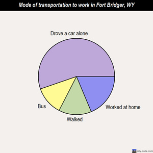Fort Bridger mode of transportation to work chart