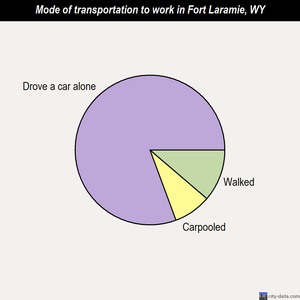 Fort Laramie mode of transportation to work chart