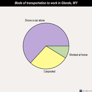 Glendo mode of transportation to work chart
