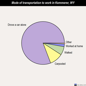 Kemmerer mode of transportation to work chart