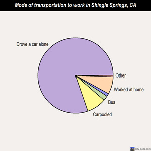 Shingle Springs mode of transportation to work chart