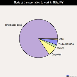 Mills mode of transportation to work chart