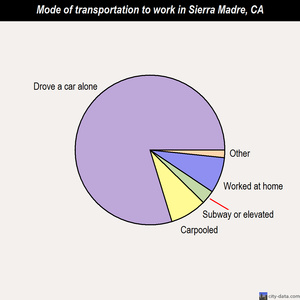 Sierra Madre mode of transportation to work chart