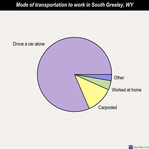 South Greeley mode of transportation to work chart