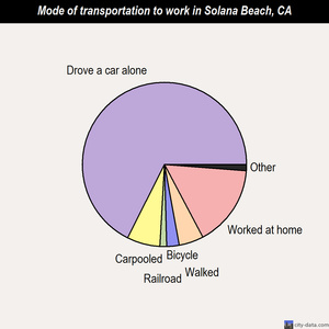 Solana Beach mode of transportation to work chart