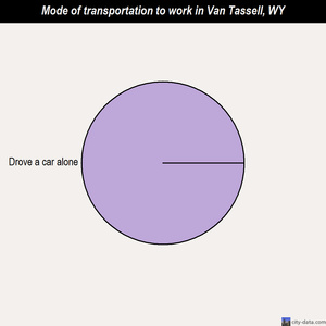 Van Tassell mode of transportation to work chart