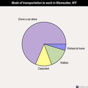 Wamsutter mode of transportation to work chart