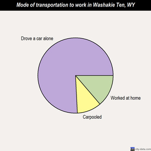 Washakie Ten mode of transportation to work chart