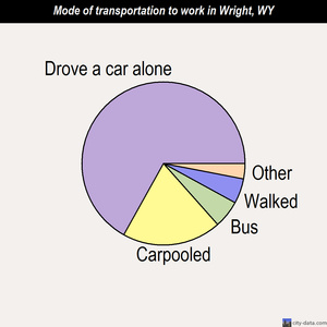 Wright mode of transportation to work chart