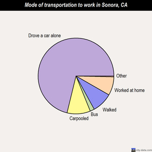 Sonora mode of transportation to work chart