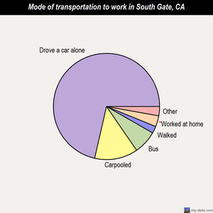 South Gate mode of transportation to work chart