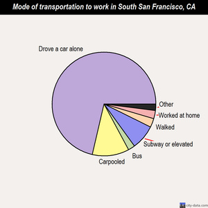 South San Francisco mode of transportation to work chart