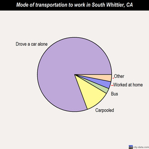 South Whittier mode of transportation to work chart