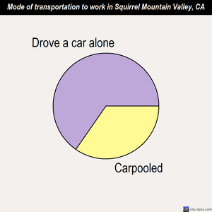 Squirrel Mountain Valley mode of transportation to work chart