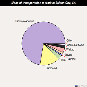 Suisun City mode of transportation to work chart