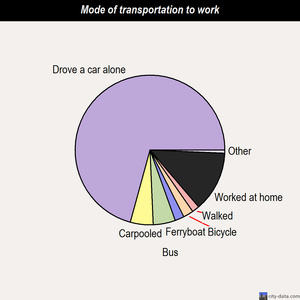 Tamalpais-Homestead Valley mode of transportation to work chart