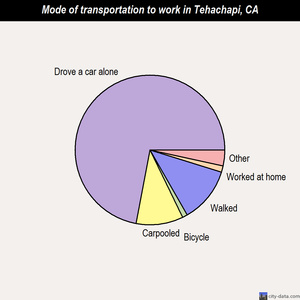 Tehachapi mode of transportation to work chart