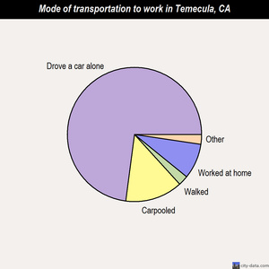 Temecula mode of transportation to work chart