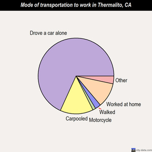 Thermalito mode of transportation to work chart