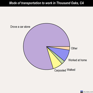 Thousand Oaks mode of transportation to work chart