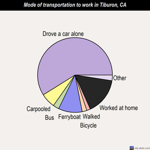 Tiburon mode of transportation to work chart