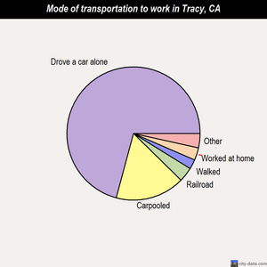 Tracy mode of transportation to work chart