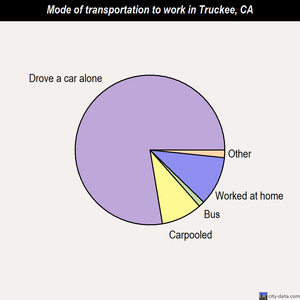 Truckee mode of transportation to work chart