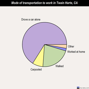 Twain Harte mode of transportation to work chart