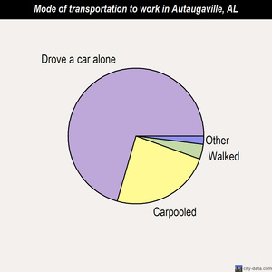 Autaugaville mode of transportation to work chart