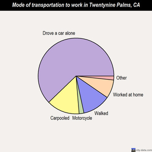 Twentynine Palms mode of transportation to work chart