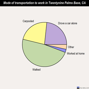 Twentynine Palms Base mode of transportation to work chart